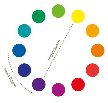 Koło kolorów – wzajemne zależności barwne